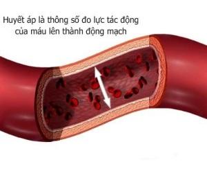 Huyết áp là gì ?